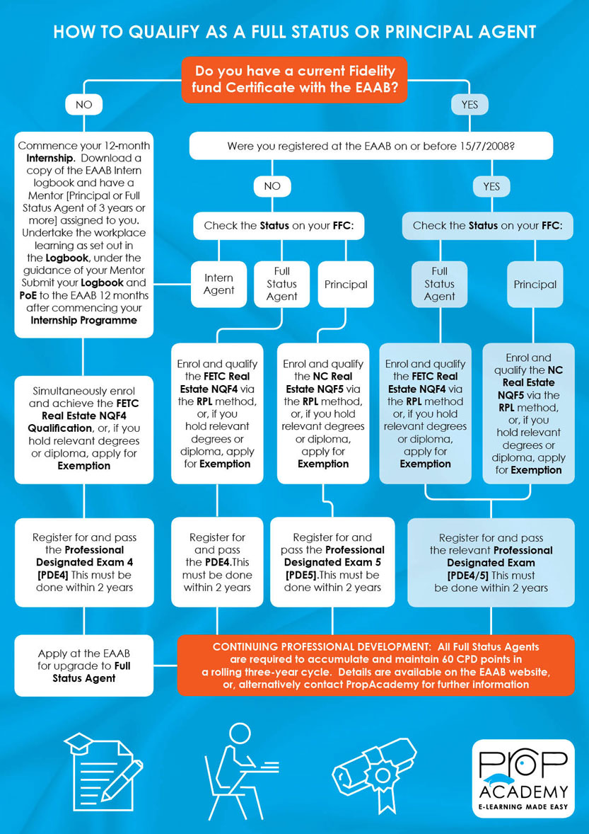 Real Estate Qualifications Flow Chart